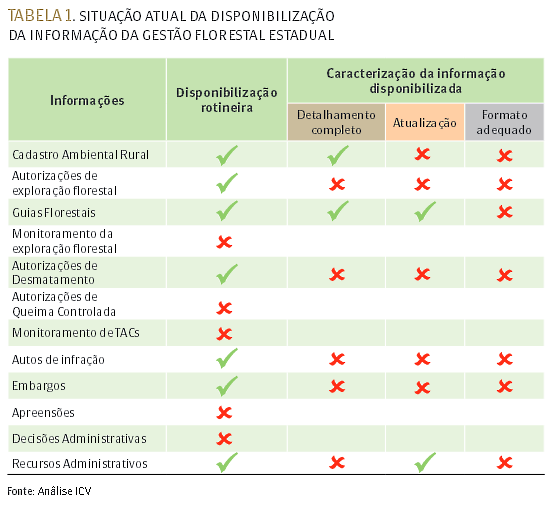Tabela ICV