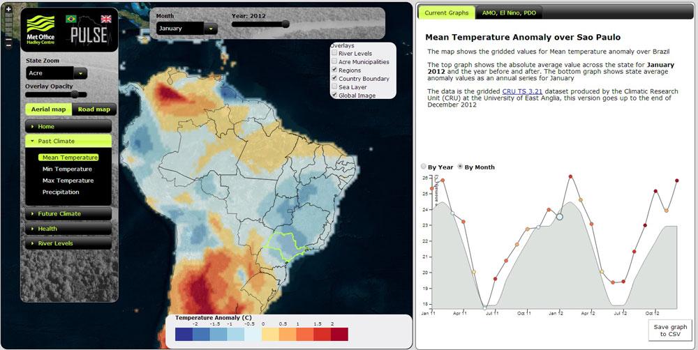 dados-mensais---temperatura-media-(anomalias)-em-SP
