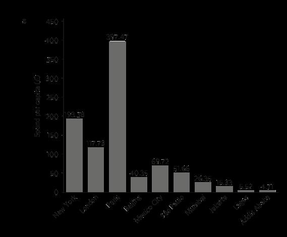 Desigual: gráfico mostra gasto per capita em adaptação nas cidades analisadas