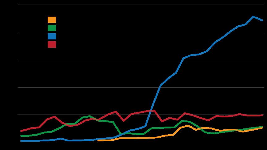 Evolução do número de cabeças de gado nos municípios de Eldorado dos Carajás, Redenção, São Félix do Xingu e Xinguara.