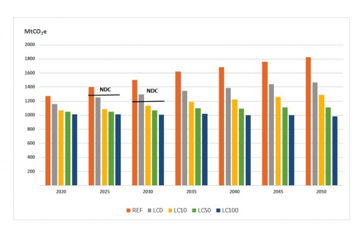 """Gráfico mostra projeções de emissão do Brasil no cenário """"de referência"""" (barra laranja) e nos diversos cenários de baixo carbono, sem precificação (cinza) e com preços que vão de US$ 10 a US$ 100 a tonelada. A barra horizontal em 2025 e 2030 indica o limite da NDC."""