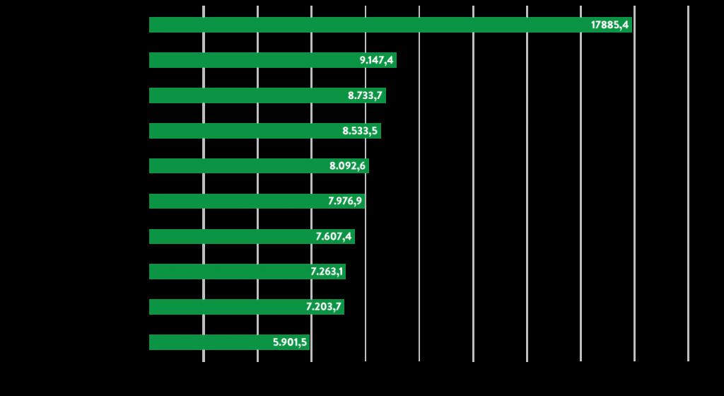 top10-municipios-desmatamento-2015