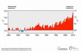 Registro anual de temperaturas da Terra desde 1800 até 2016 mostra o aquecimento sem precedentes deste século. Fonte: ECMWF, Copernicus Climate Change Service.