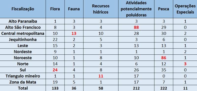 tabela_minas2