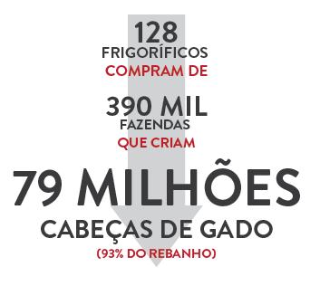 infografico-frigorificos-fazendas-gado