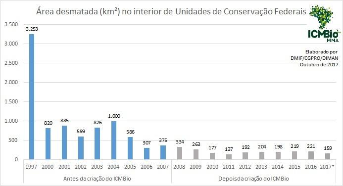 Histórico dos níveis de desmatamento nas UCs. Fonte: Prodes 2017, elaborado por DMIF/ICMBio.