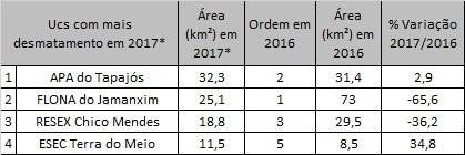 Unidades de Conservação Federais mais desmatadas. Fonte: Prodes 2017, elaborado por DMIF/ICMBio.