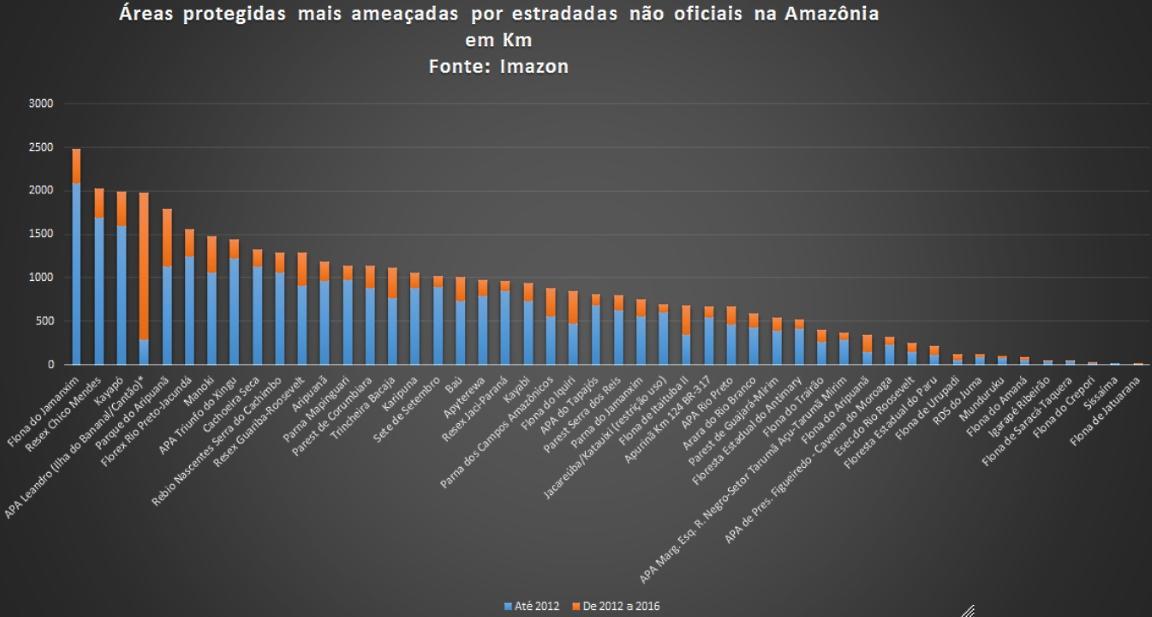 Estradas n%C3%A3o oficiais APs - Áreas protegidas da Amazônia enfrentam quase 80 mil km de estradas irregulares