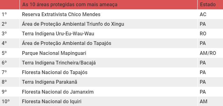 Tabela com as 10 áreas protegidas com mais Ameaça entre agosto de 2019 e julho de 2020 na Amazônia (Imazon)