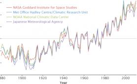 adjusted_annual_temperature_anomalies_eo