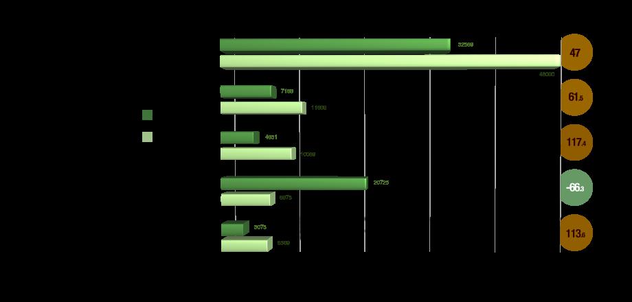 Incremento de 24% en la deforestación de la Amazonía